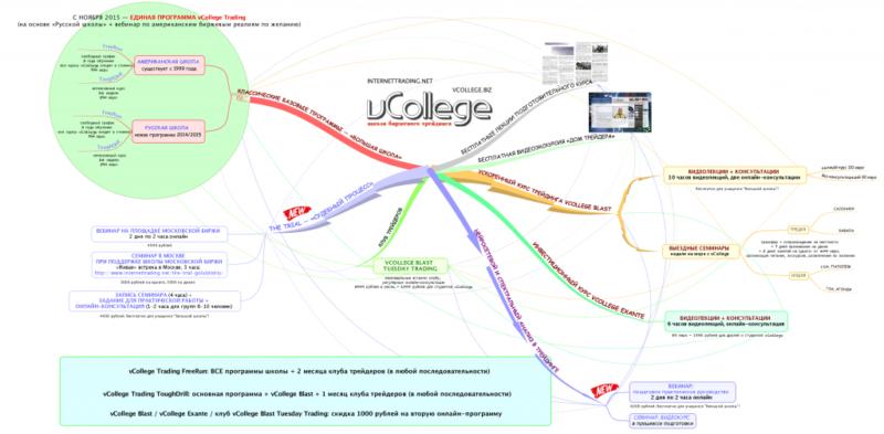 vCollege Trading FreeRun (2 года дистанционного обучения, «всё включено»)